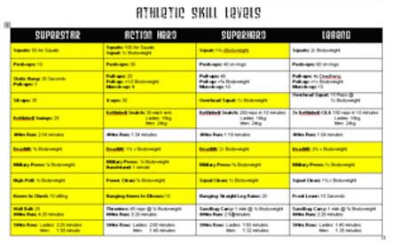 CFW Skill Levels